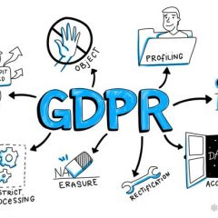 General Data Protection Regulation  -Rights of GDPR data subjects-  PART 2