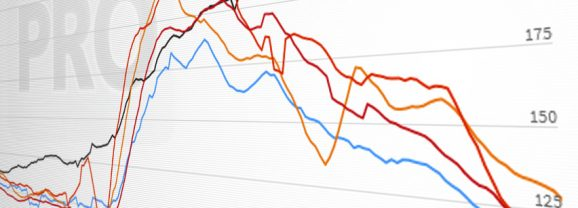 Online Poker Traffic is Back Down to Near Pre-Pandemic Levels