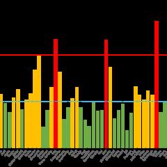 Astăzi, 20 ianuarie 2021, rata de incidență a scăzut sub 3 în București!