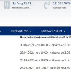 Rata de incidenta a imbolnavirilor a coborat la 2,98‰ in Bucuresti si in mod normal ar trebui sa iesim din scenariul rosu